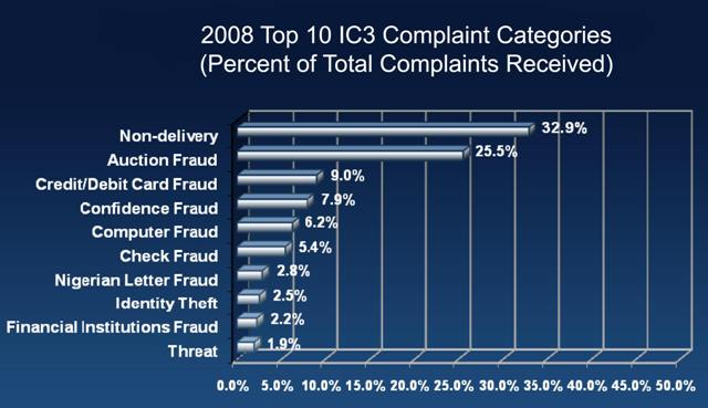 computer fraud an analysis on This paper presents an analysis of 600 phishing and malware incidents  help fraudsters steal their money: an analysis of 600 online banking fraud cases.