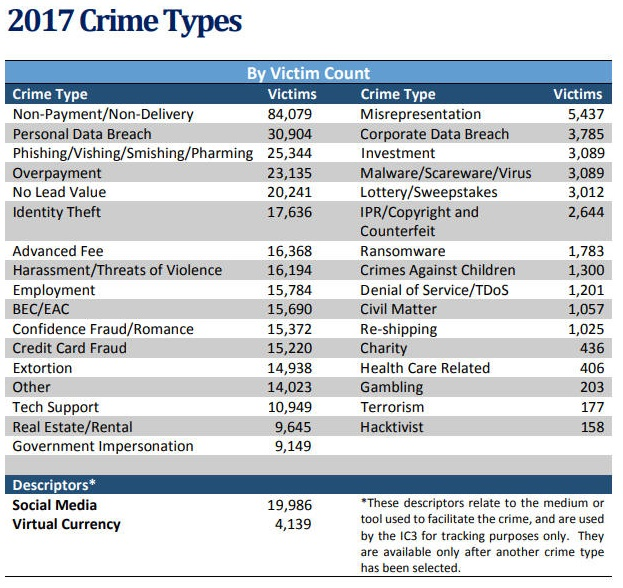 2019 Internet Fraud, Scam and Crime Statistics